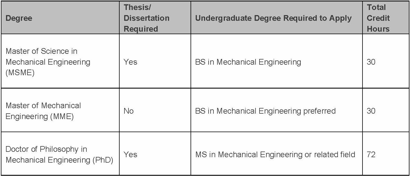 Thesis required masters degree