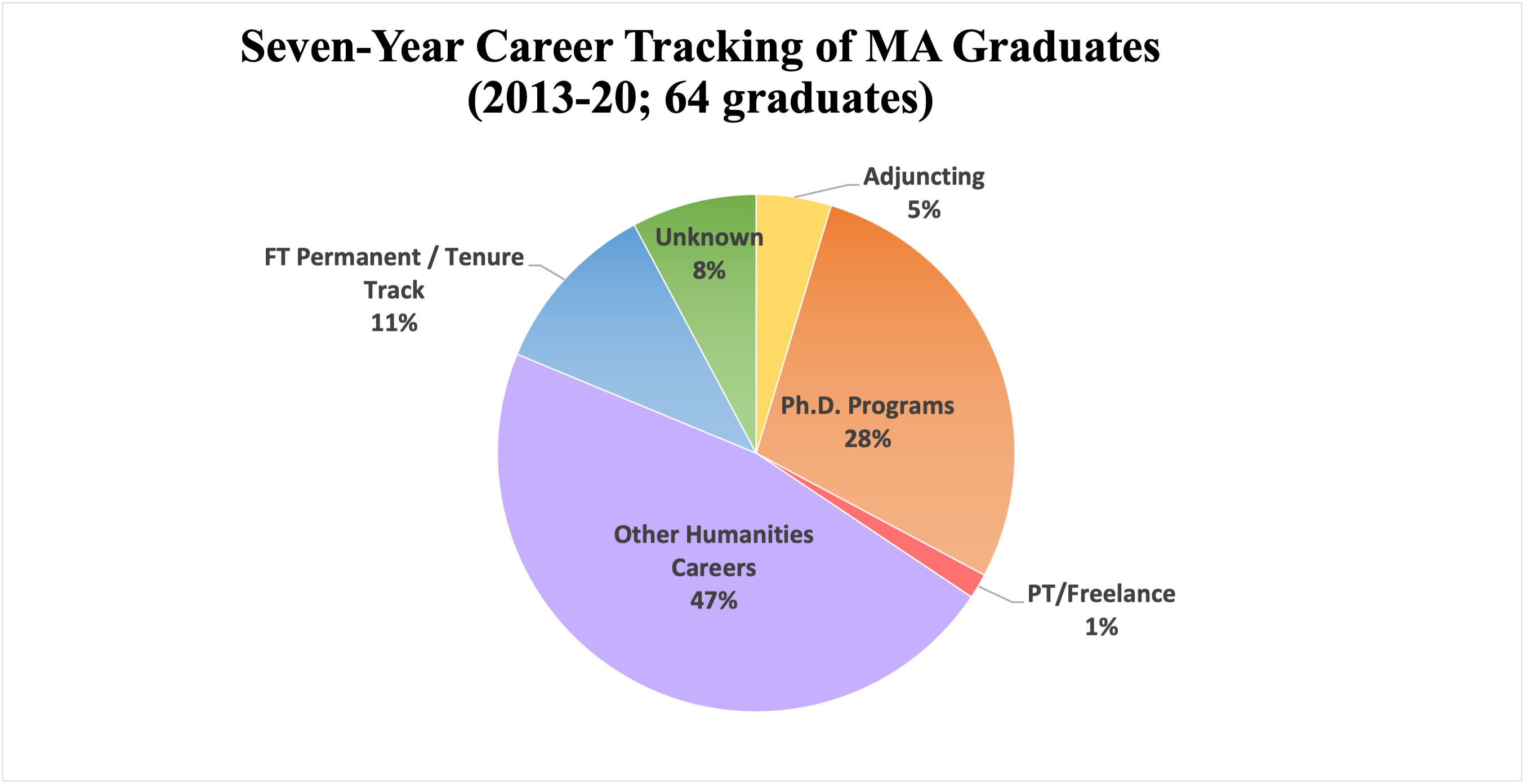 Pie chart showing 5-year (2013-2018) career tracking of 56 MA graduates: 32% PhD programs, 28% other humanities careers, 20% unknown/looking, 11% FT permanent, 5% adjuncting, 2% part-time/freelance, 2% tenure track