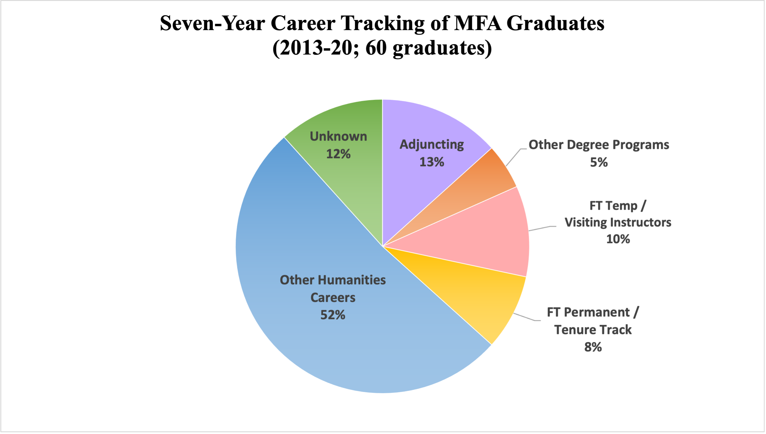 Pie chart showing 5-year (2013-2018) career tracking of 50 MFA graduates: 38% other humanities careers, 26% FT Temp, 18% unknown/looking, 8% adjuncting, 8% FT permanent, 2% other degree programs