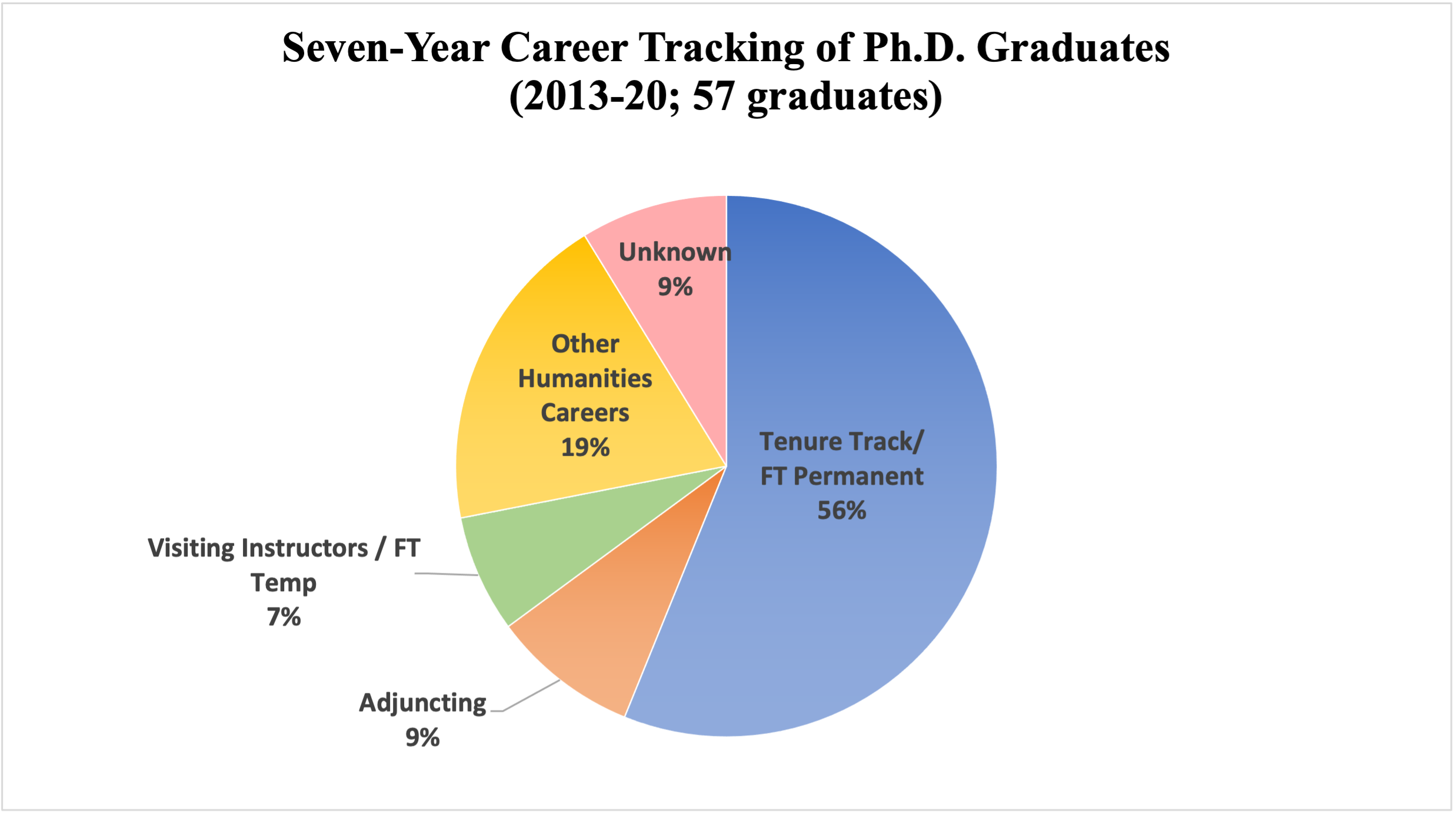 Pie chart showing 5-year career tracking (2013-2018) of 41 PhD graduates: 47% tenure track, 17% other humanities careers, 17% FT Temp, 7% adjuncting, 7% unknown/looking, 5% FT Permanent