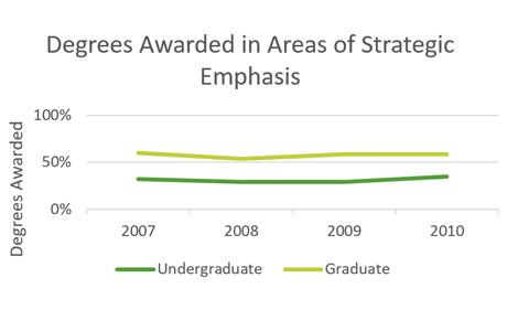 Graph of Degrees Awarded in Areas of Strategic Emphasis from 2007 to 2010, comparing Undergraduate and Graduate awards.