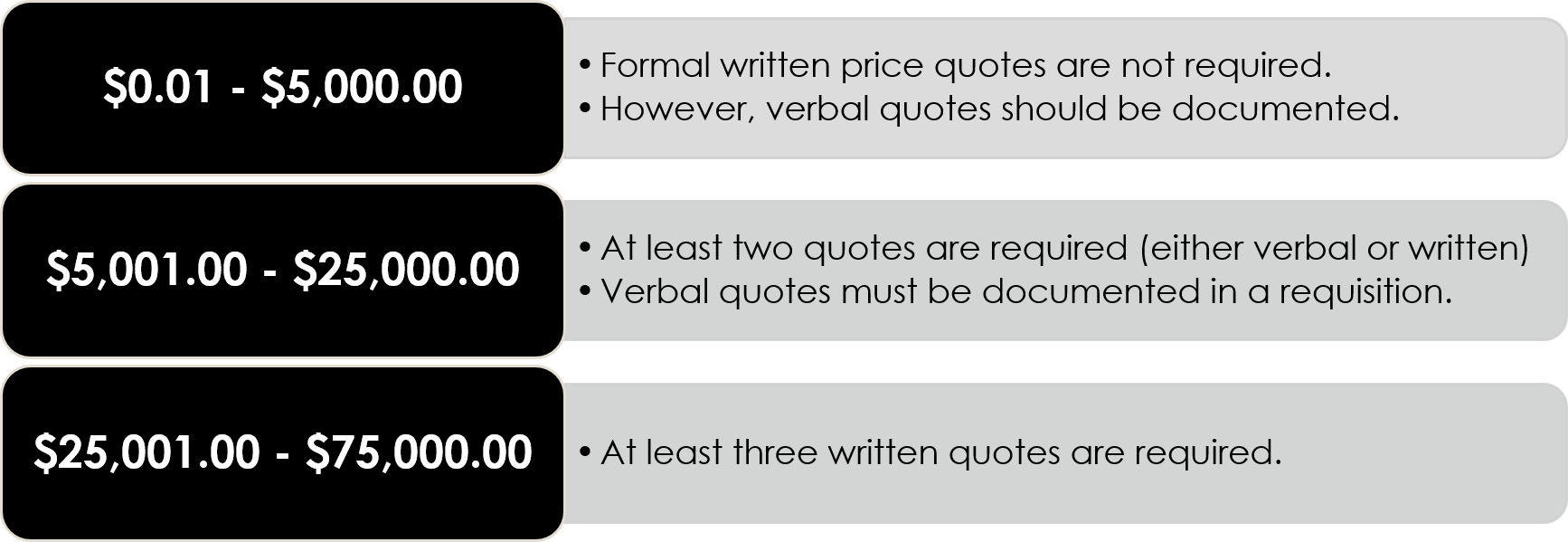 competitive quotes