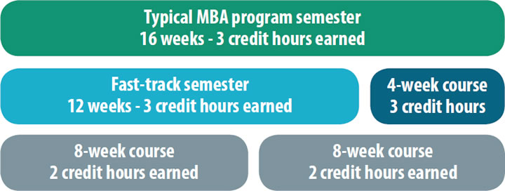 The Muma MBA Schedule