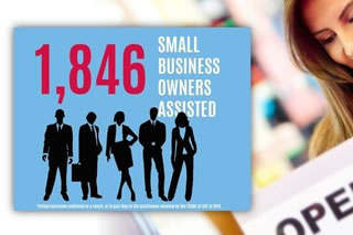 1846 Small Business Owners Assisted