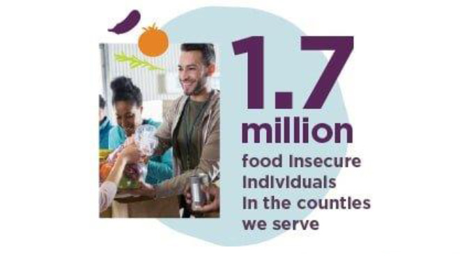 1.7 million food insecure individuals in the counties we serve