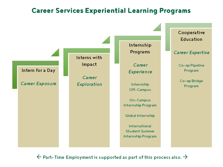 The Career Services Experiential Learning Process