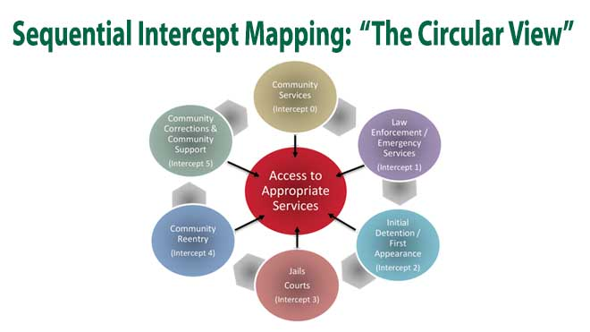 "The Sequential Intercept Mapping: ""The Circular View"" is a visual representation of the 5 intercepts that comprise the Sequential Intercept Model. The intercepts are: (0) Community Services, (1) Law Enforcement/ Emergency Services, (2) Initial Detention/ First Appearance, (3) Jails and Courts, (4) Community Reentry, and (5) Community Corrections & Community Support."