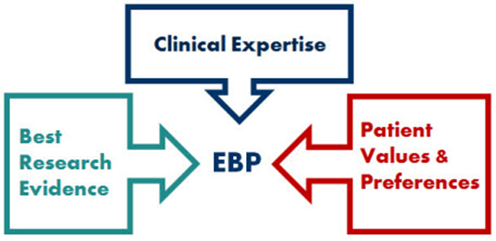 a visual definition of an evidence-based practice