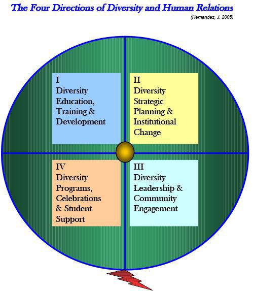 http://www.usf.edu/images/diversity/four_directions_of_diversity.jpg