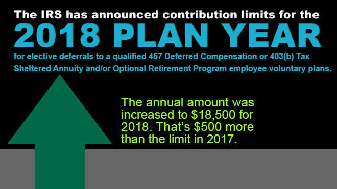 IRS Contribution Limits 2018