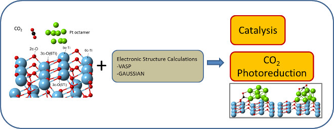 Electronic Structure Calculations