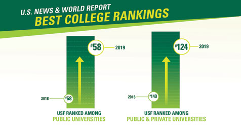 USF recognized as top 25 public research university