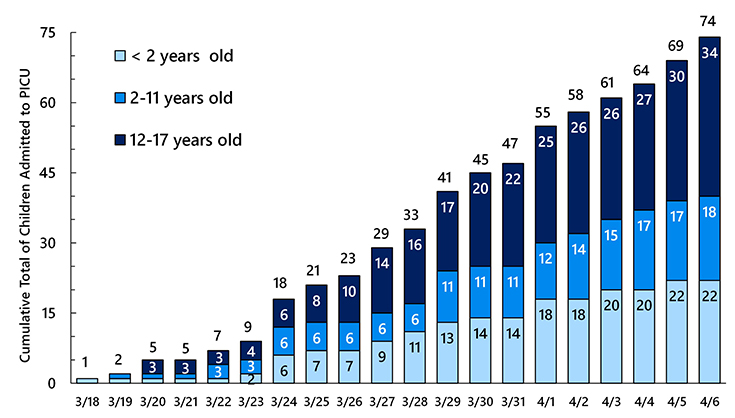Cumulative number of confirmed COVID-19 pediatric intensive care patients in the United States from March 18 to April 6, 2020.