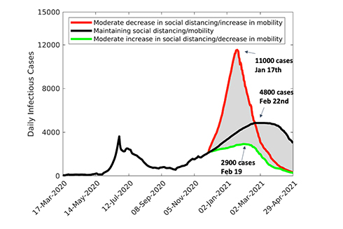 Forecast predictions on the number of COVID-19 cases given varying social conditions