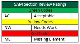 SAM Section Ratings