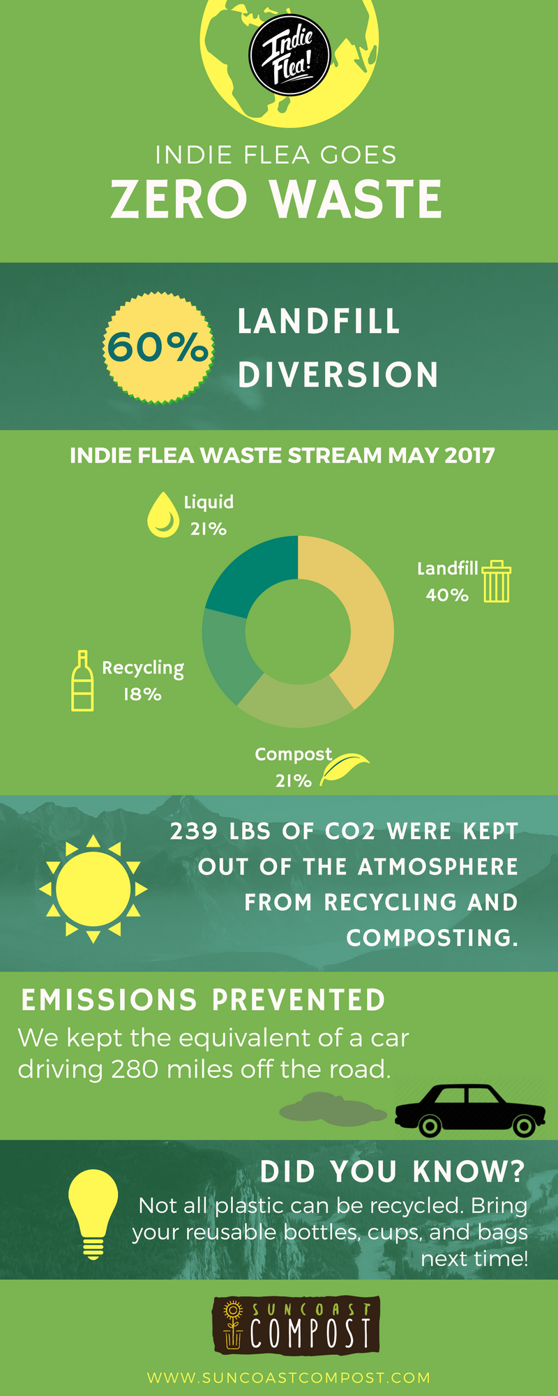 Indie Flea Graphic