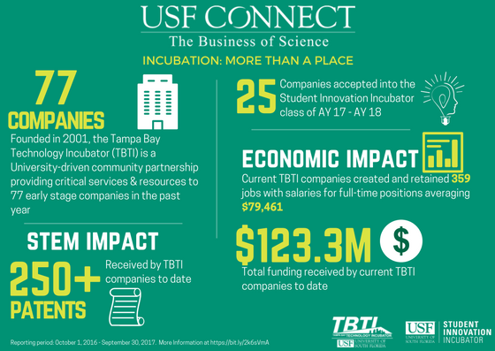 USF CONNECT: The Business of Science (based on 10/1/16 to 9/30/17 reporting period)
