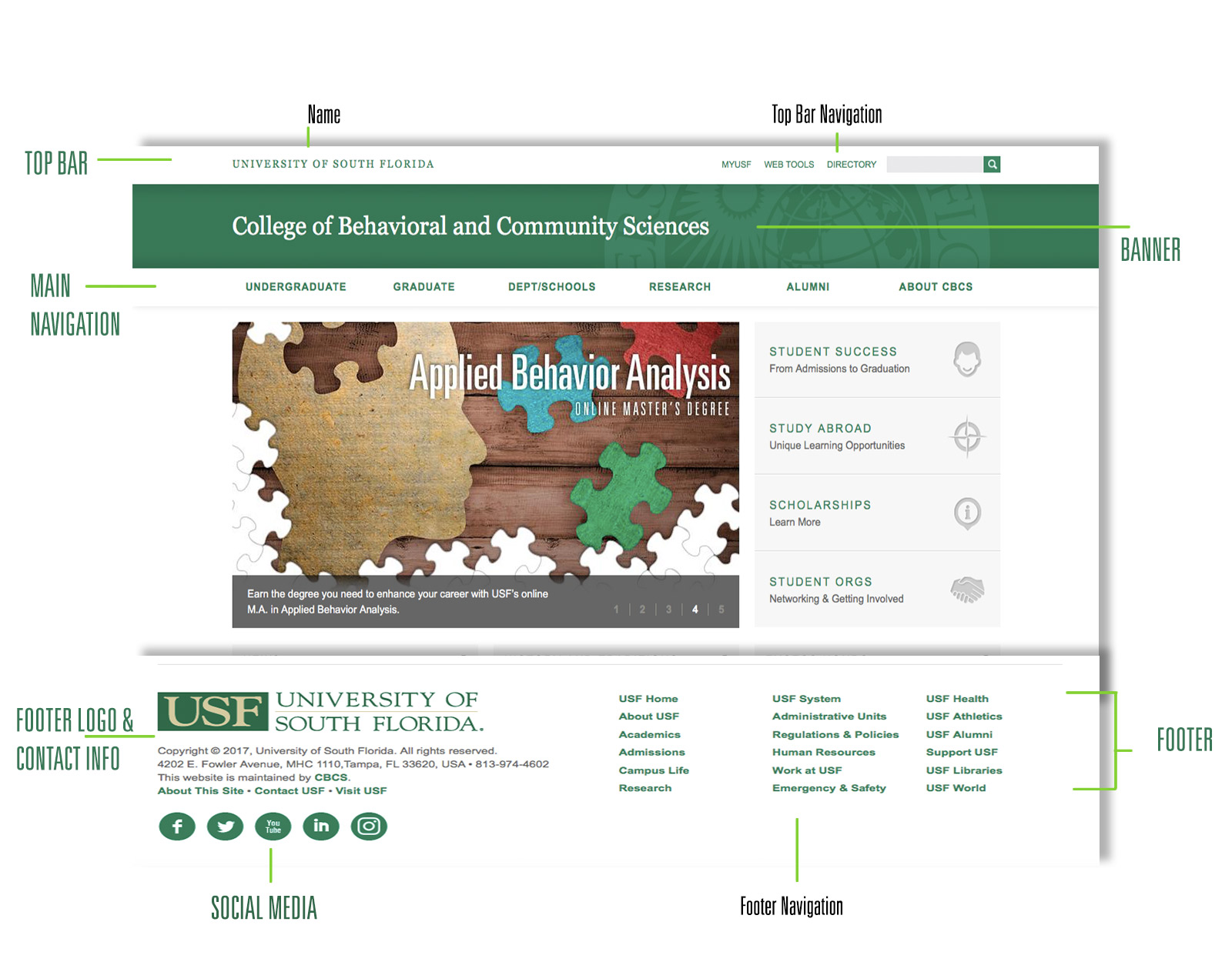 Diagram of components of USF website