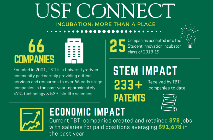 USF CONNECT: The Business of Science (based on 10/1/18 to 9/31/19 reporting period)