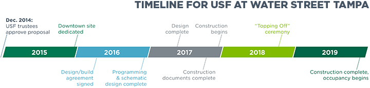 Timeline for USF at Water Street Tampa